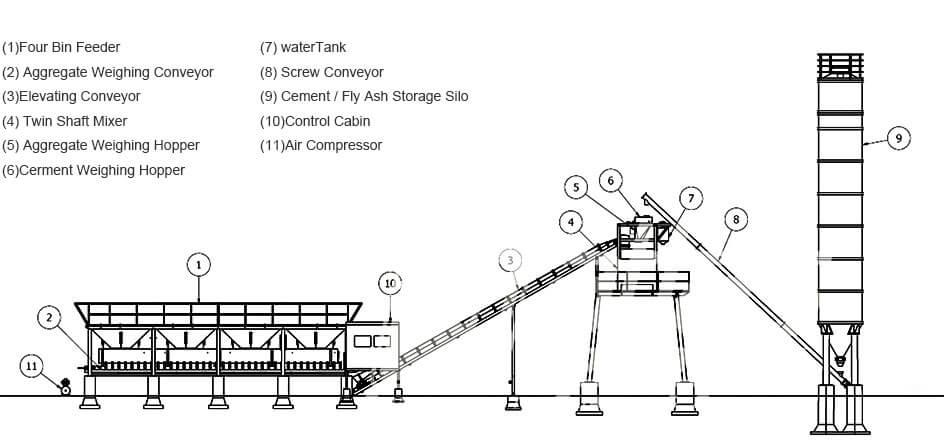 Concrete Batching Plant Configuration